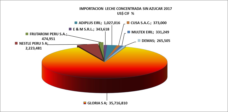 Leche Concentrada sin azúcar Perú Importación 2017 Julio