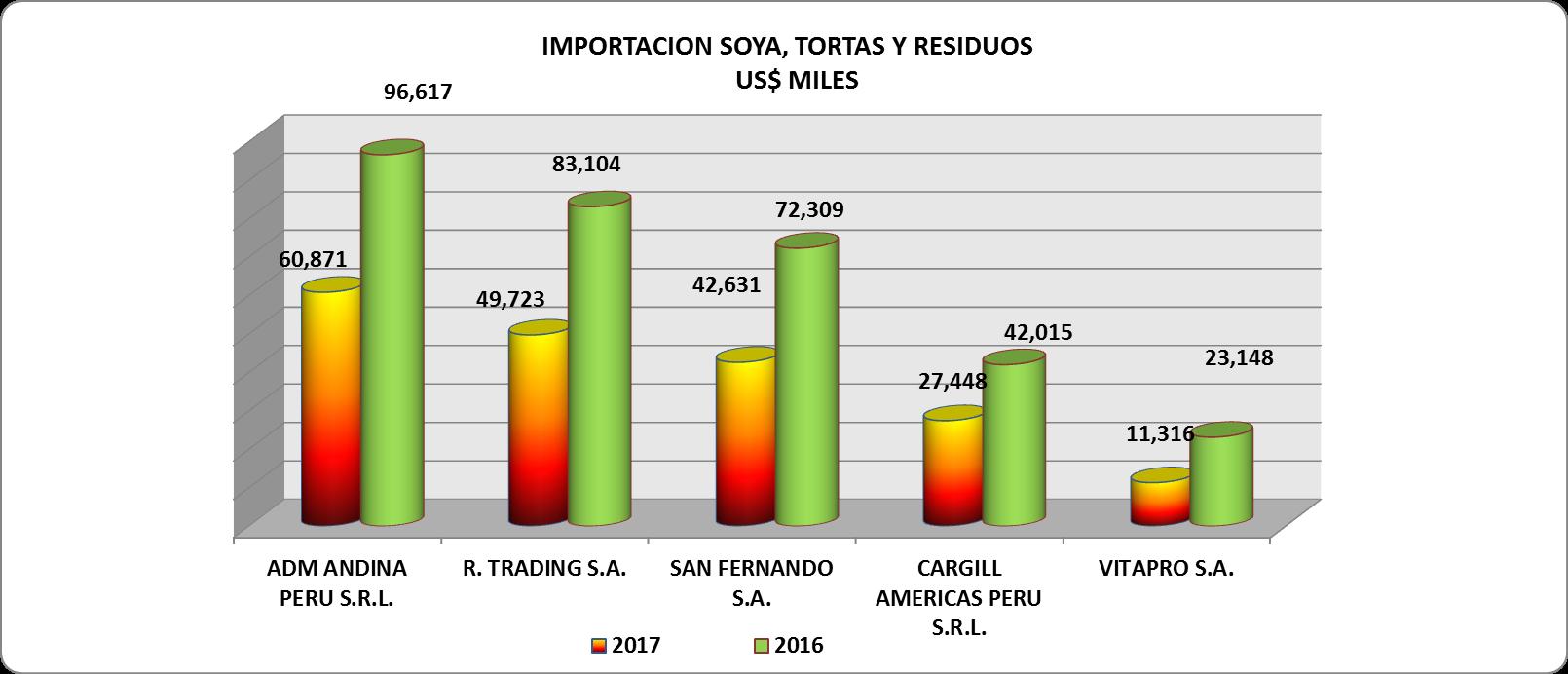 Soya Tortas Perú Importación 2017 Julio