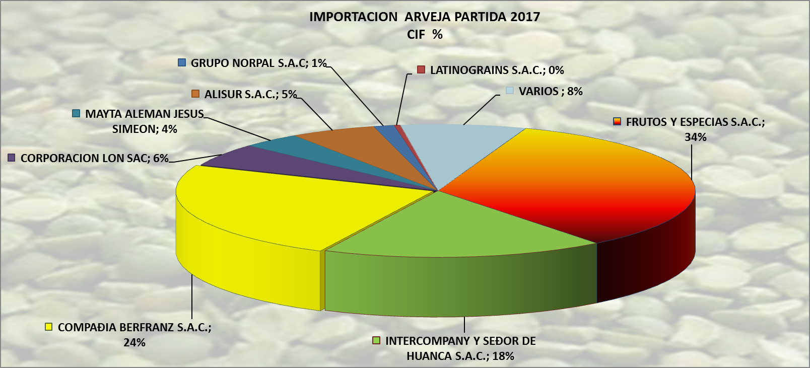 Arveja Partida Perú Importación 2017 Agosto