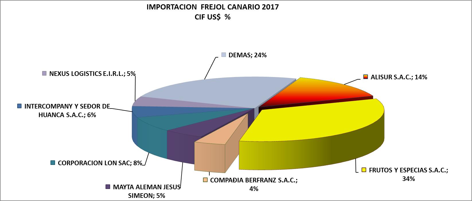 Frejol Canario Perú Importación 2017 Agosto