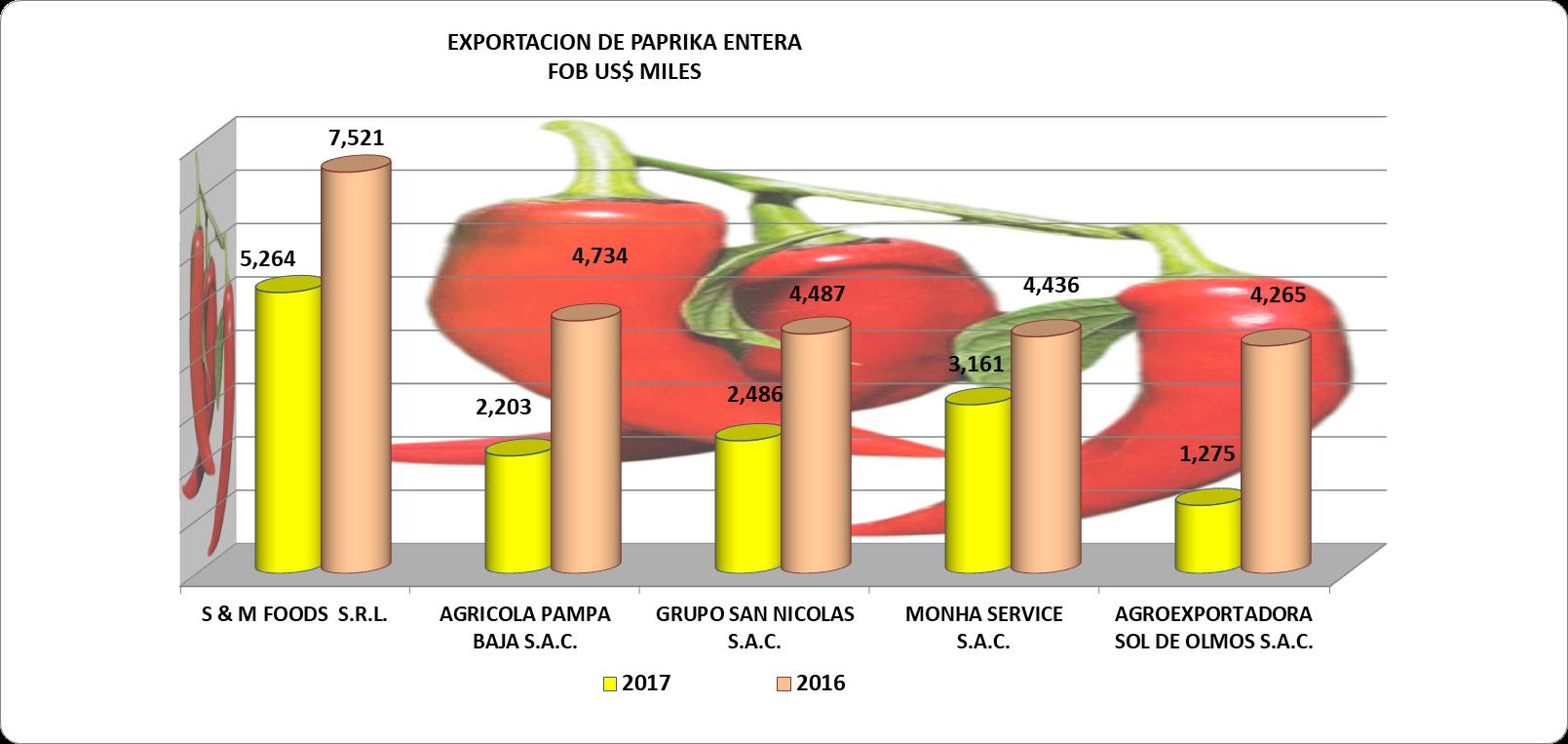 Paprika Entera Perú Exportación 2017 Septiembre