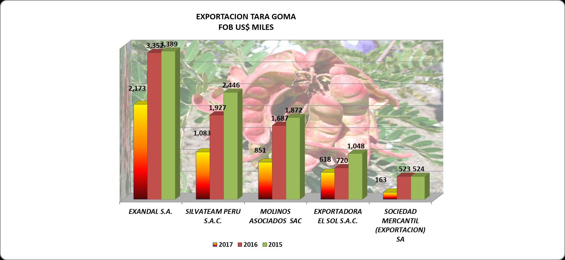 Tara Goma Perú Exportación 2017 Septiembre