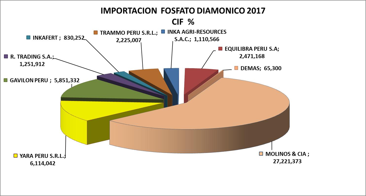 Fosfato Diamónico Perú Importación 2017 Septiembre