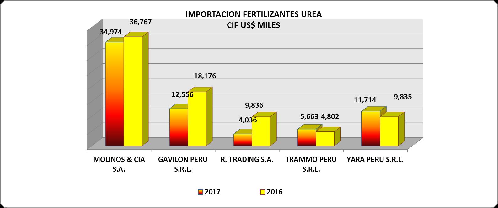 Urea Perú Importación 2017 Septiembre