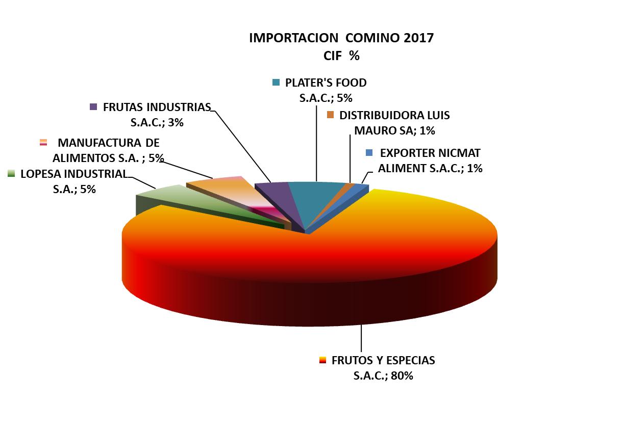 Comino Perú Importación 2017 Octubre