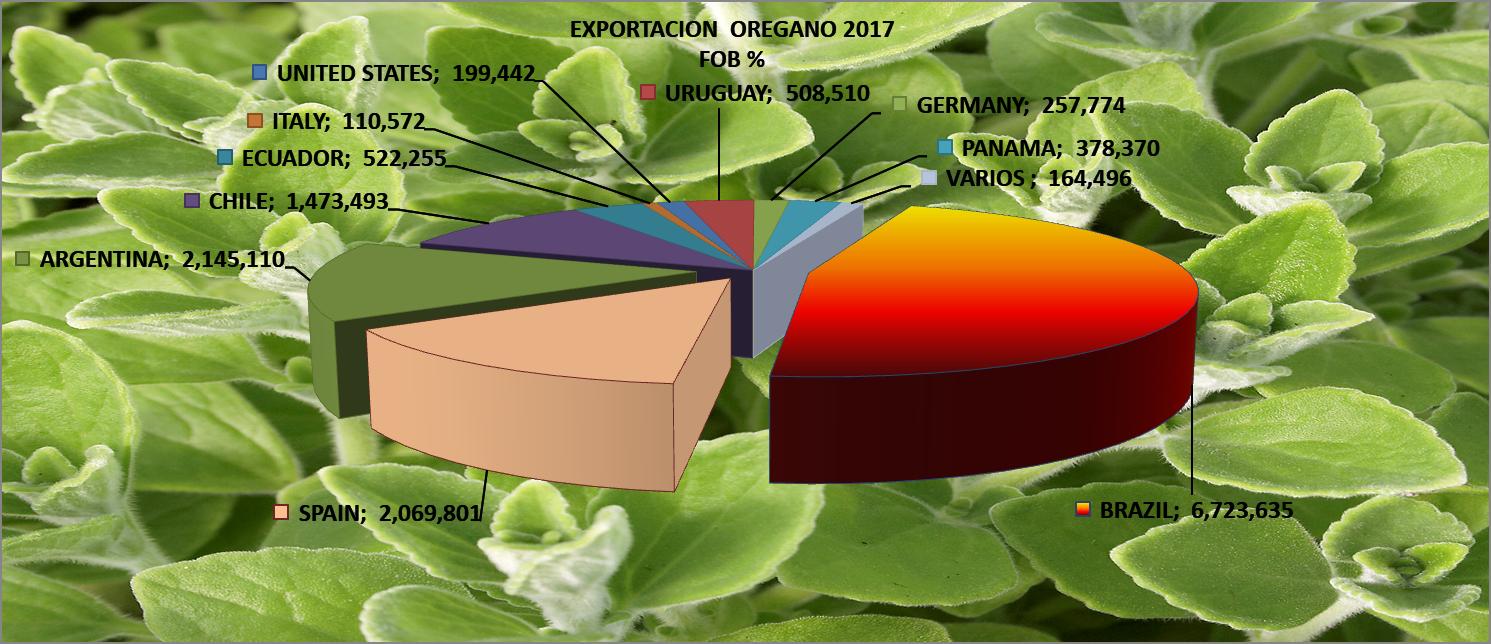 Orégano Perú Exportación 2017 Octubre