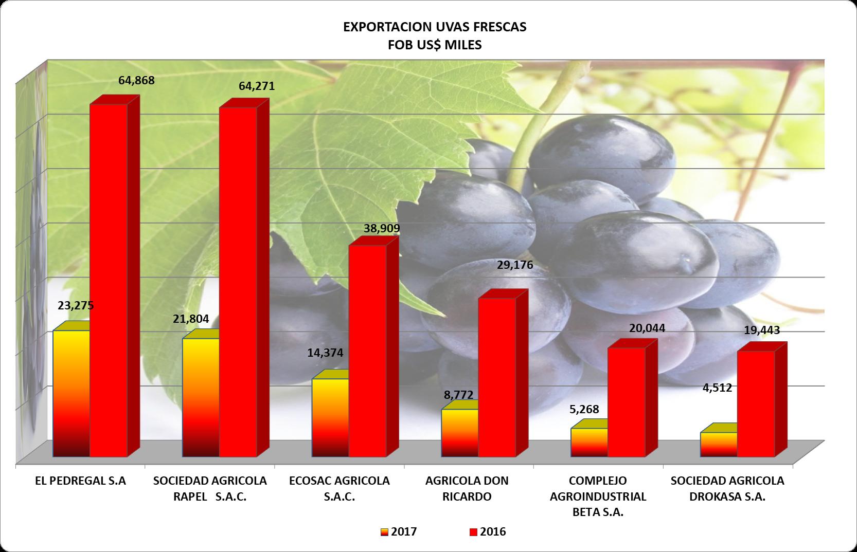 Uvas Perú Exportación 2017 Octubre