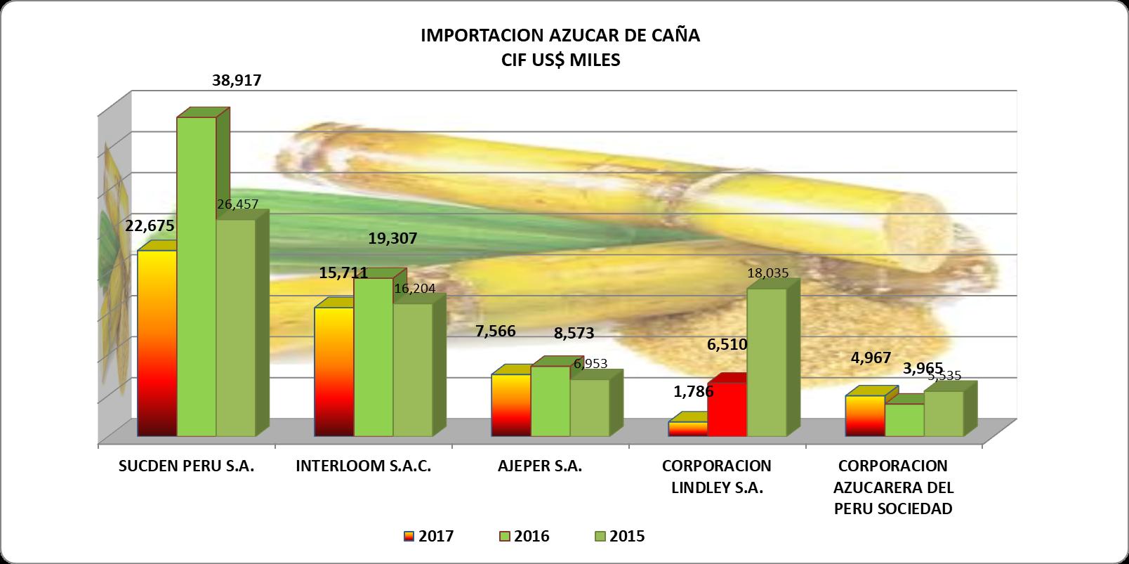 Azúcar de Caña Refinada Perú Importación 2017 Octubre