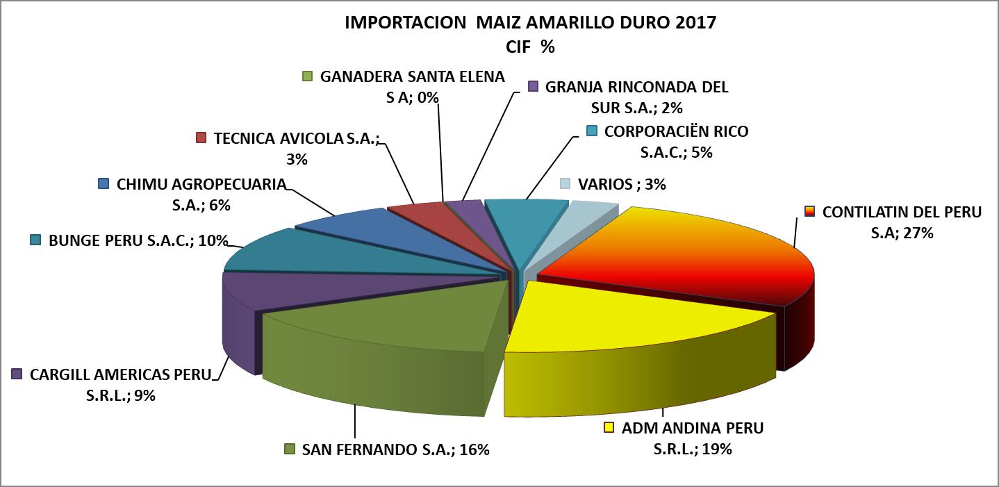 Maíz Amarillo Duro Perú Importación 2017 Octubre