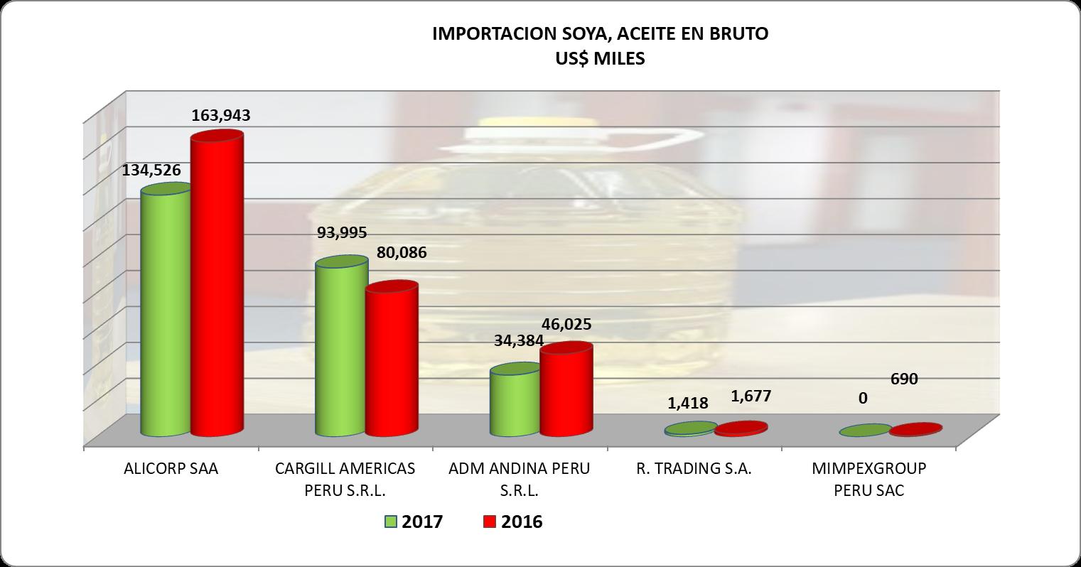 Soya Aceite en Bruto Perú Importación 2017 Octubre