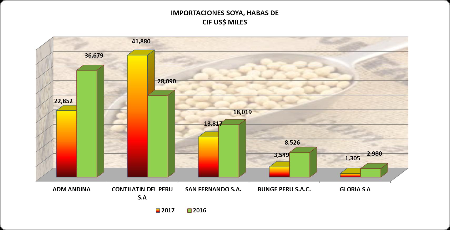 Soya Granos Perú Importación 2017 Octubre