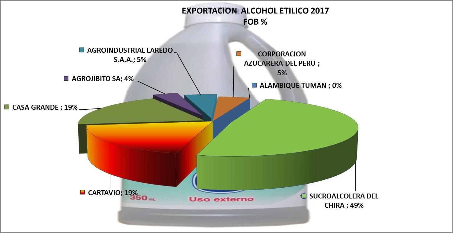 Alcohol Etílico Perú Exportación 2017 Noviembre