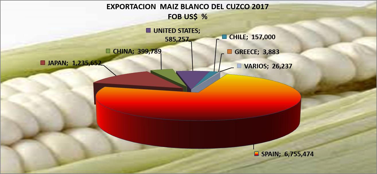Maíz Blanco del Cusco Perú Exportación 2017 Noviembre
