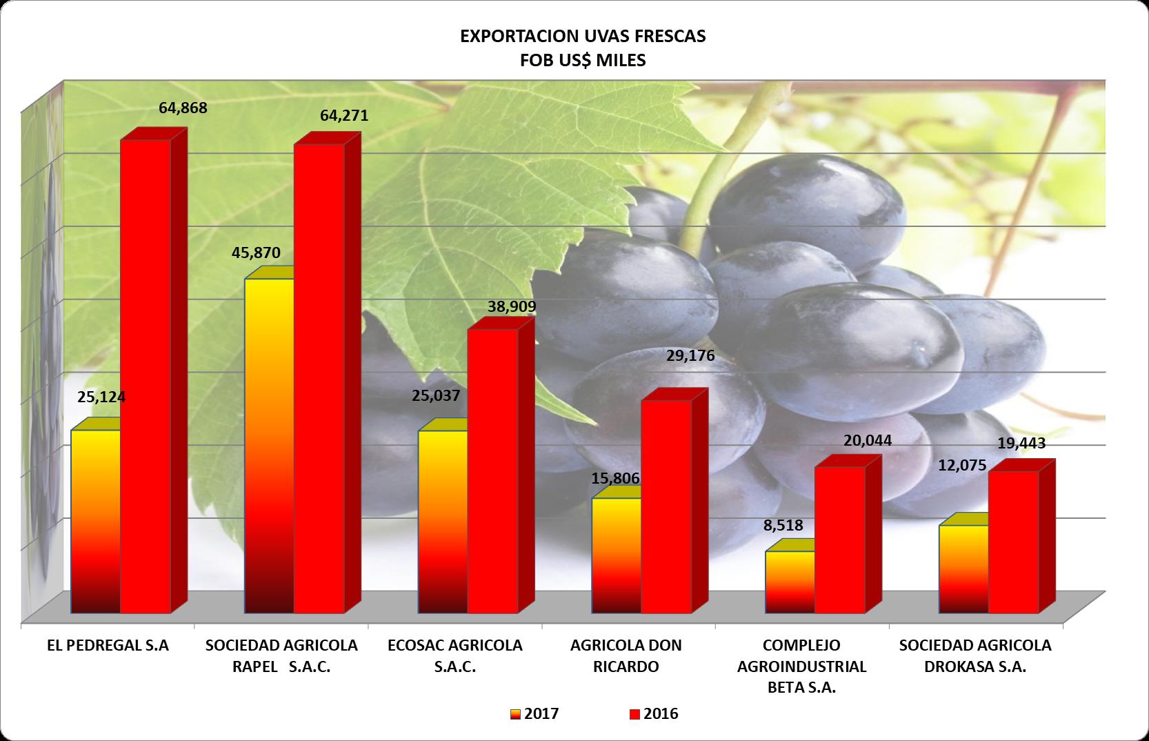 Uvas Perú Exportación 2017 Noviembre