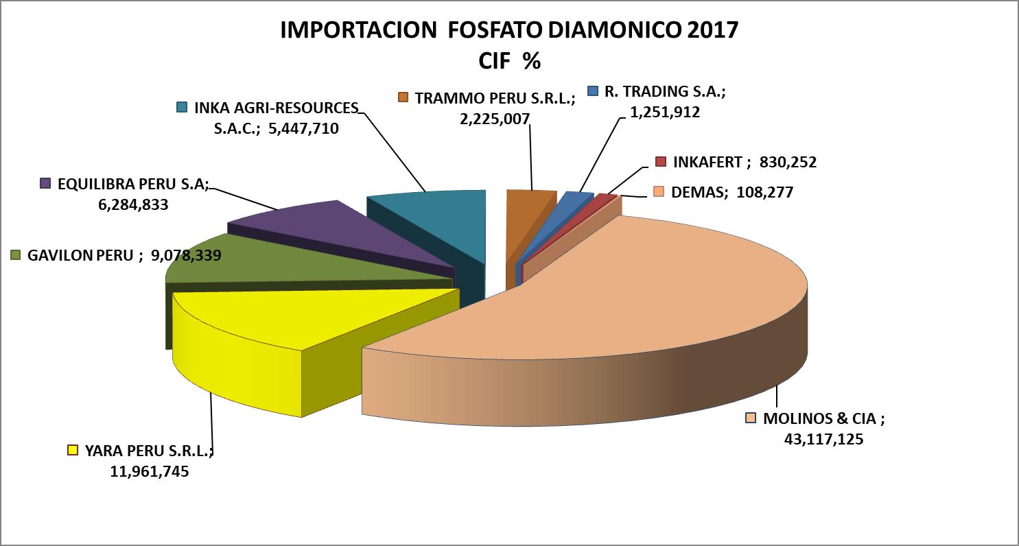 Fosfato Diamónico Perú Importación 2017 Diciembre