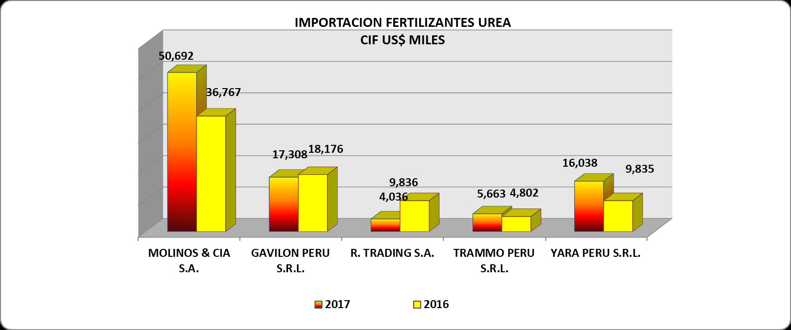 Urea Perú Importación 2017 Diciembre